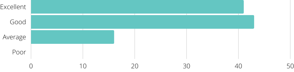 Bar graph displaying rating of  on-program support from sponsor